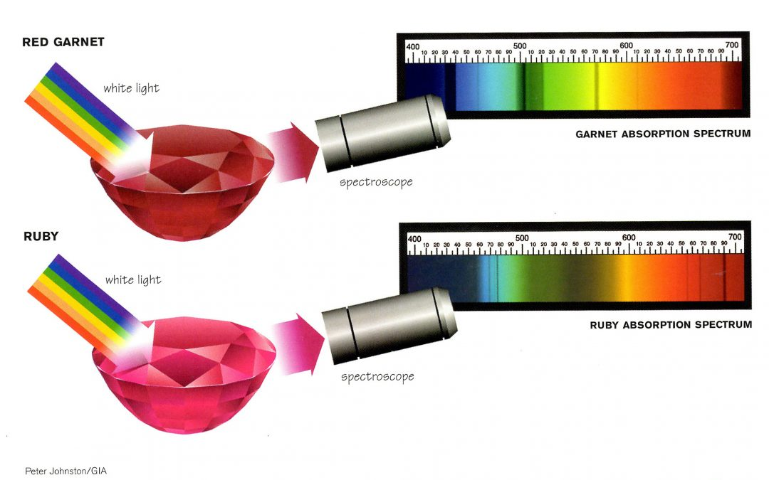 Selective Absorption of red garnet and ruby